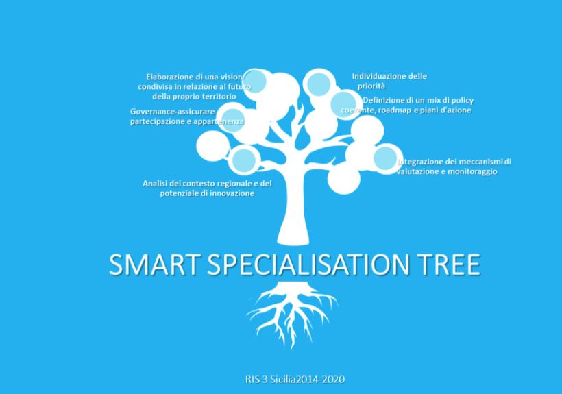 SMART SPECIALIZATION STRATEGY SICILIA