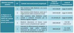 "Fondi UE per l'Area Interna ""Madonie"" - M5S notizie m5stelle.com"